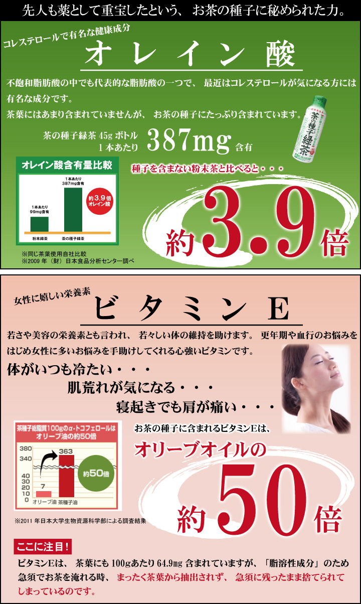 オレイン酸3.5倍 ビタミンE(α-トコフェノール)